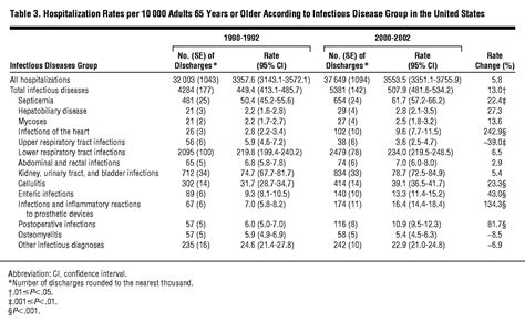 Infectious Disease Hospitalizations Among Older Adults in